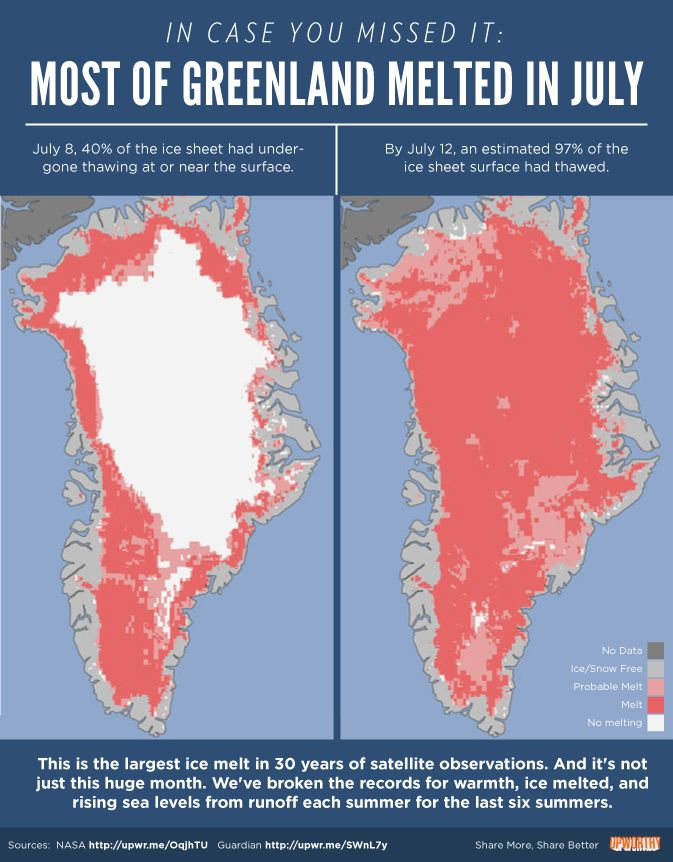 Apparently, most of Greenland melted in July. I'm guessing this means we're screwed.