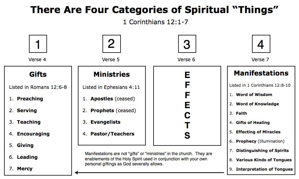 Spiritualthingschartg 960576 change your mindset spiritualthingschartg 960576 israel factsspiritual gifts chartmindsetscripturesbiblebibliabible negle Images