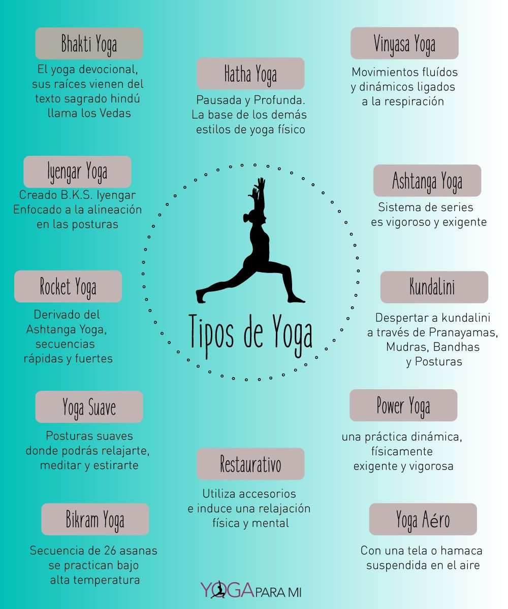 Conoce Los Diferentes Tipos O Estilos De Yoga Hatha Ashtanga Iyengar Vinyasa Kundalini Restaurativo Suave Rocket Bikram Aero Y Bhakti