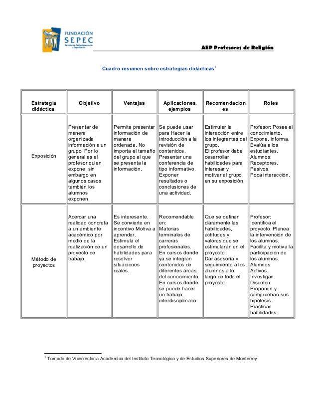 Cuadro Resumen Sobre Estrategias Diacticas Teacher School Fails