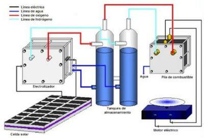 Construcción de la celda   Generador de hidrógeno, Celda ...