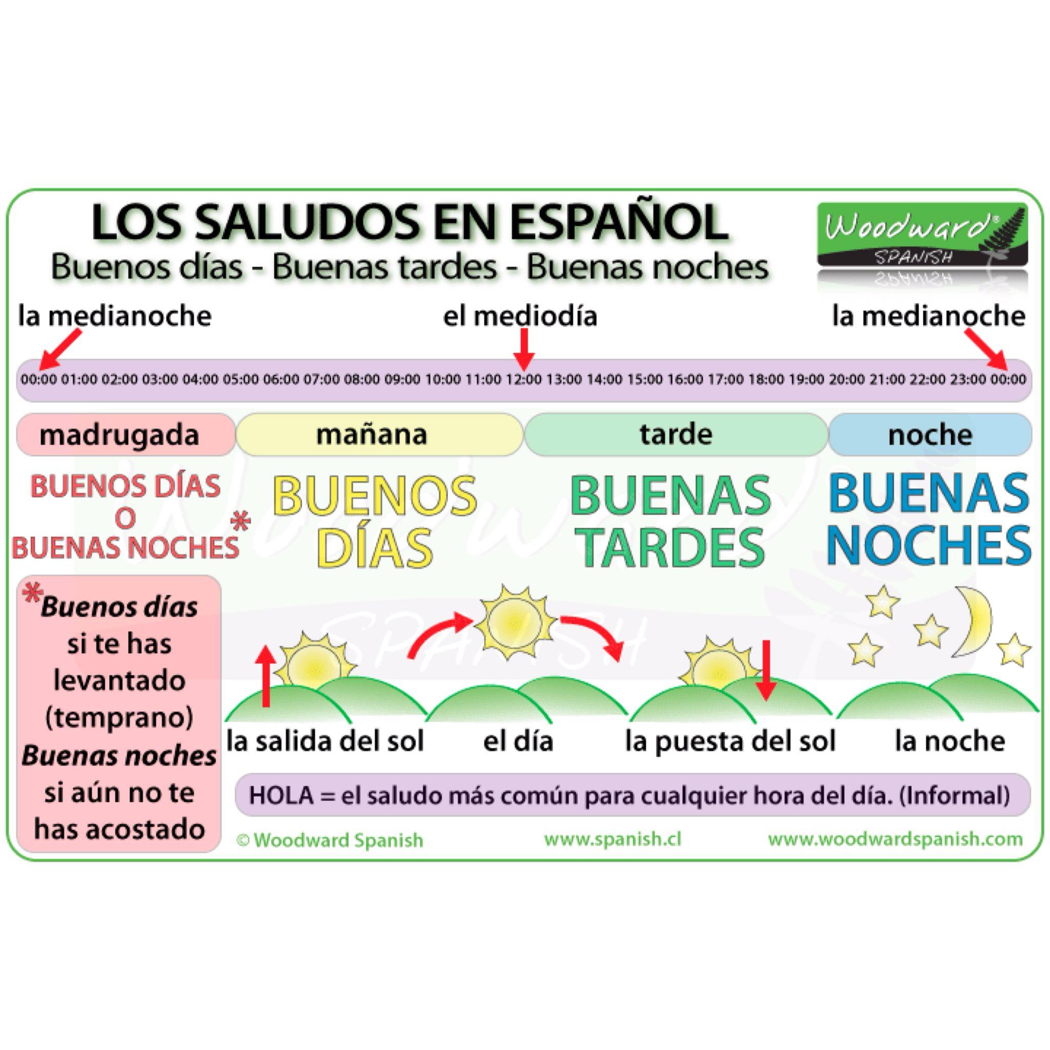 Saludos Y Despedidas En Espanol