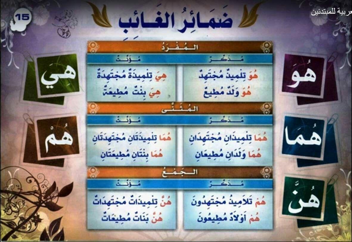 قواعد اللغة العربية للمبتدئين ضمائر الغائب Arabic Language Language Teaching