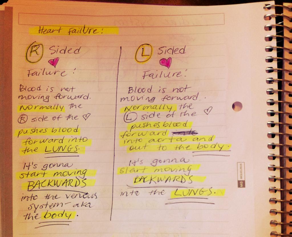Heart Quadrants Paramedic Nremt Nursing School Survival Nursing School Notes Nurse