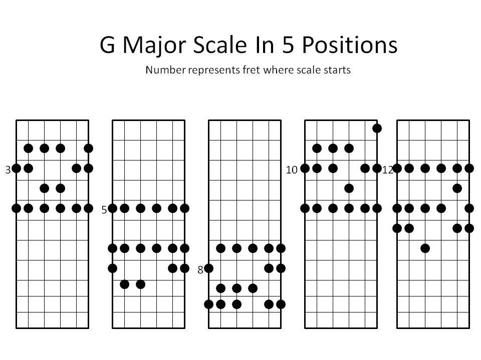 G Major Scale Guitar : image result for g major scale guitar music guitar chords guitar guitar scales ~ Vivirlamusica.com Haus und Dekorationen