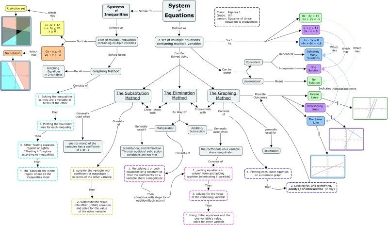 System Of Linear Equations And Inequalities In 2021 College Math Concept Map Maths Algebra
