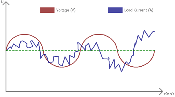 Harmonic Filter Circuit How To Remove Harmonics Using Active And Passive Harmonic Filters Electronic Organization Circuit Tutorial