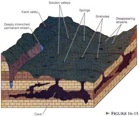 Karst Topography Dissolution Of Limestone Near Surface B I Geoscience Geography Topography Etc Pinterest Geology
