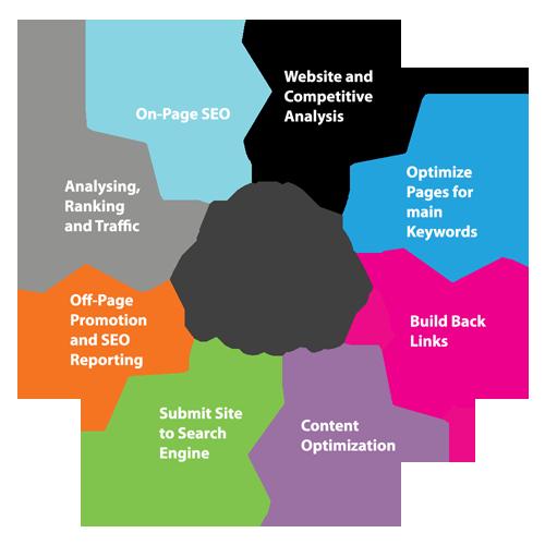 Digital Marketing Chicago In 2020 Seo Services Seo Marketing Search Engine Optimization Seo