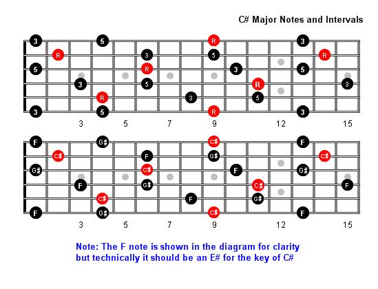 C Sharp Major Arpeggio Notes Full Fretboard Scales Pinterest