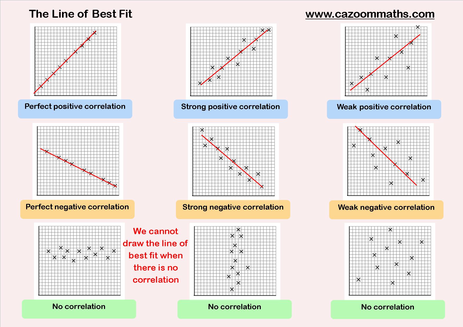 Worksheets Line Of Best Fit Worksheet scatter graphs math gre and statistics