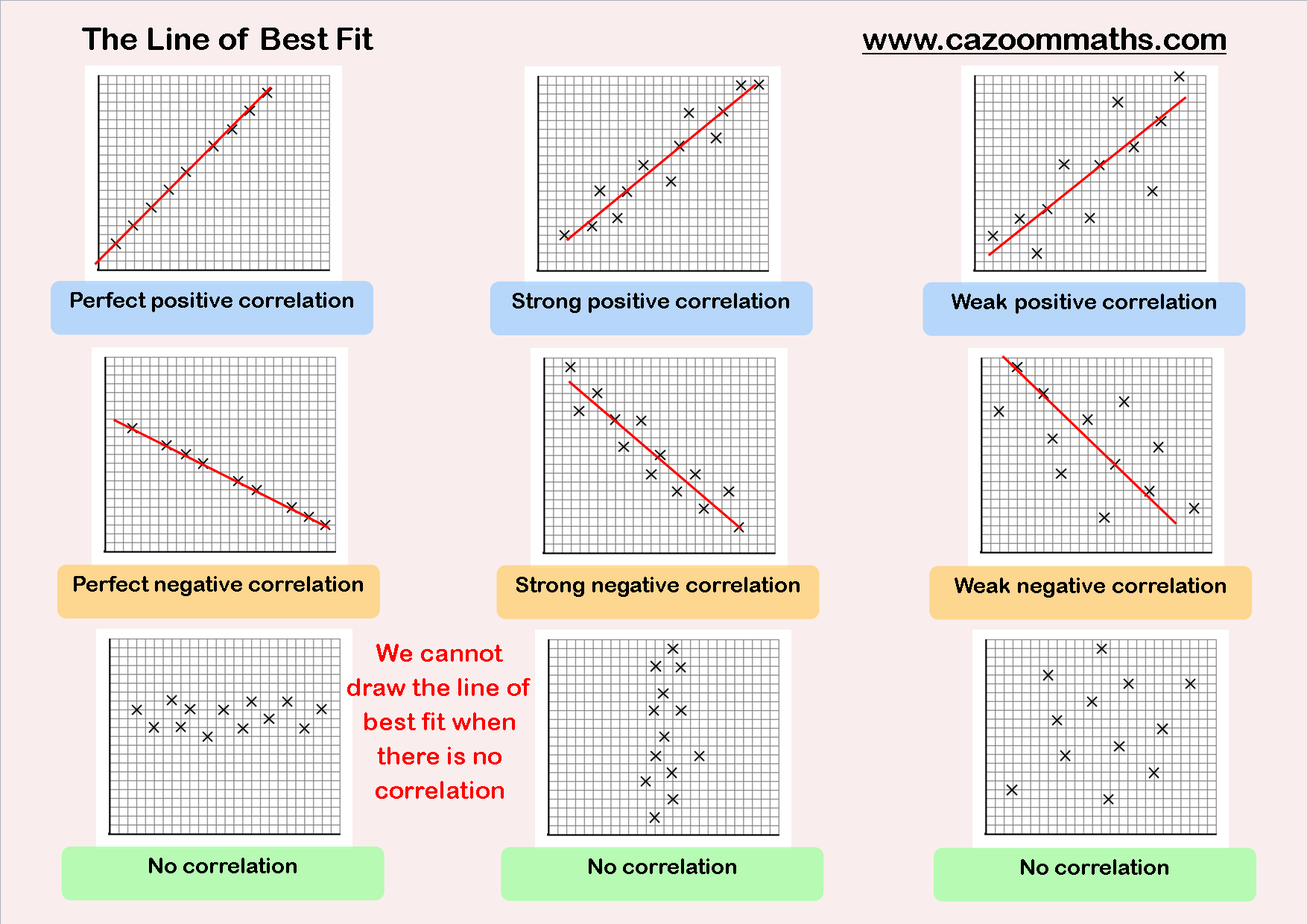 worksheet Scatter Plot And Line Of Best Fit Worksheet scatter graphs maths statistics and gre math cazoom worksheets