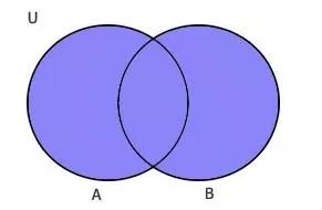 Himpunan Operasi Terhadap Himpunan Matematika Diskrit Operasi Diagram