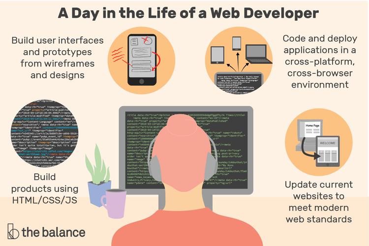 Web Developer Job Description Salary Skills Amp More In 2020 Web Development Job Description Development