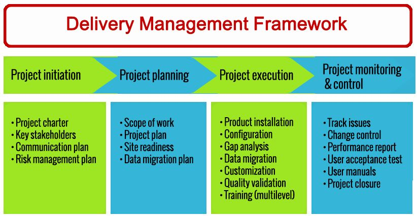 Deployment Plan Project Management Awesome Professional