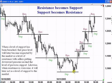 Trading ranges and support zones youtube cryptocurrency