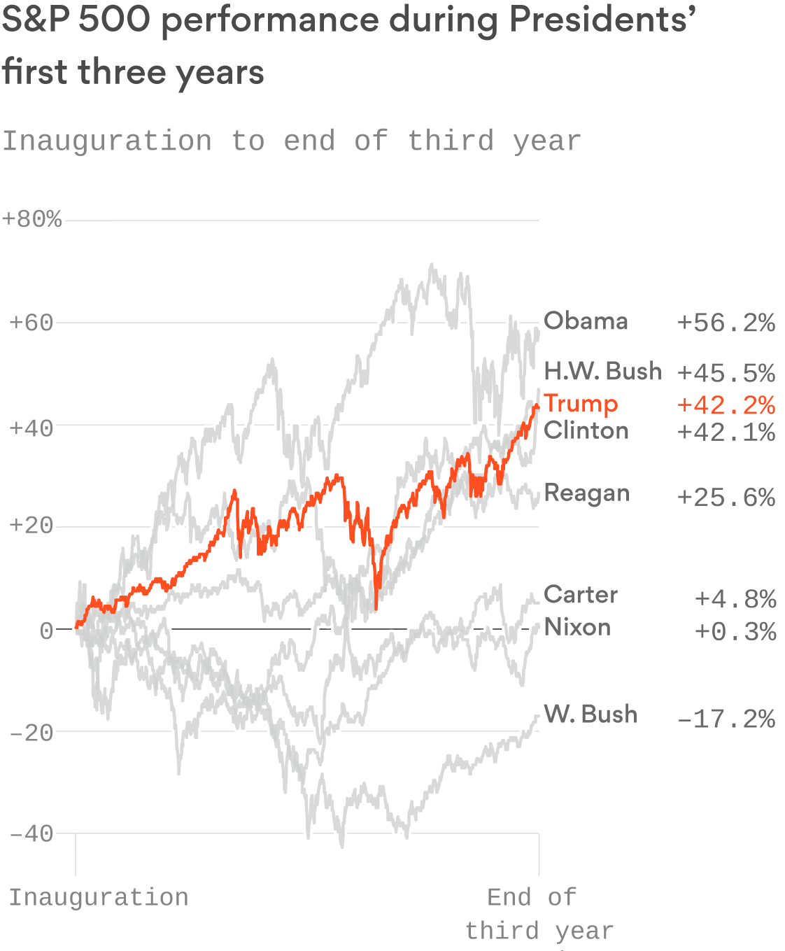 The Stock Market S Performance Under Trump Still Lags Behind Obama And H W Bush In 2020 With Images Stock Market Obama Trump