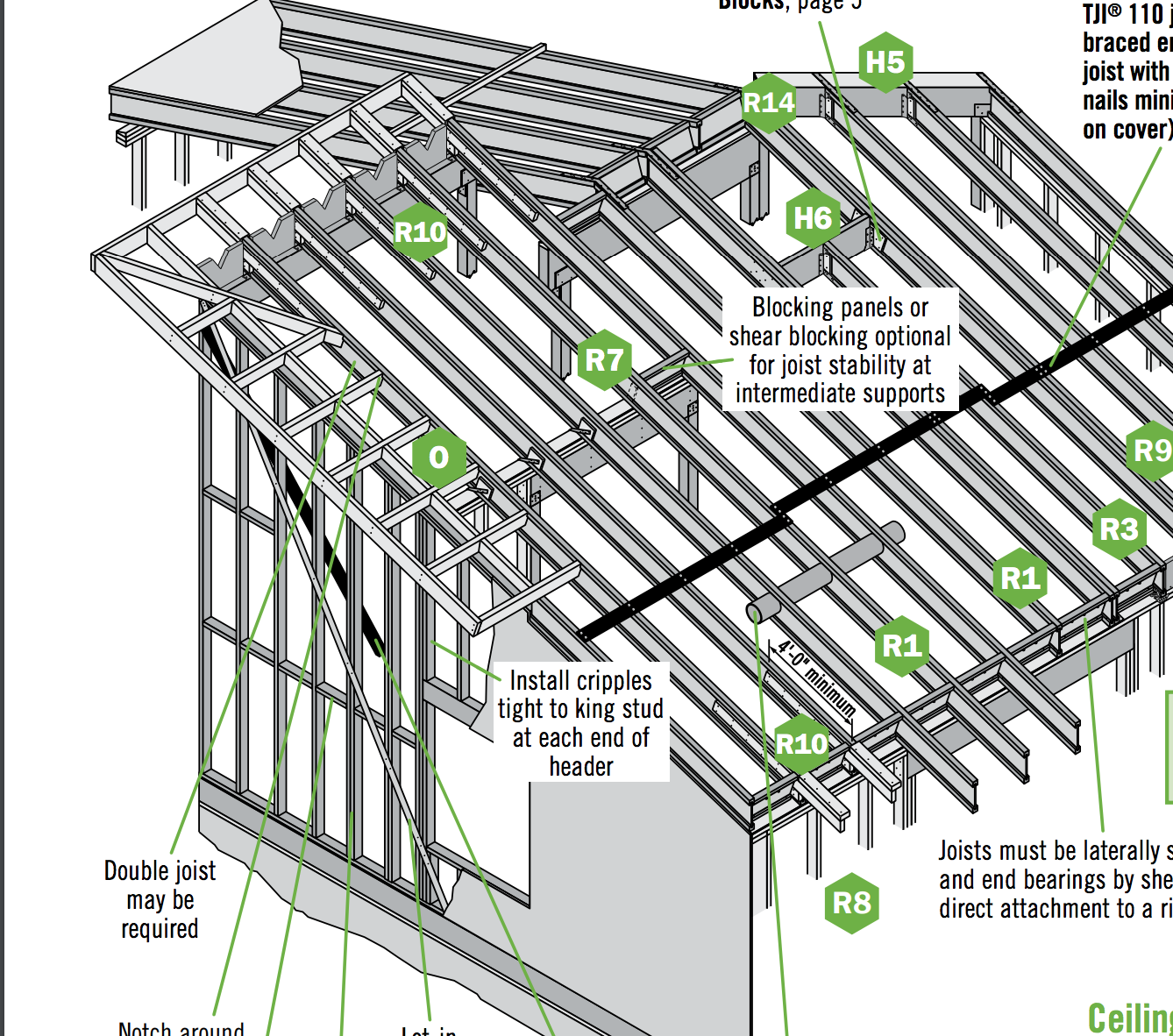 Tji Connection To Gable End Rafters On A Shed Roof Shed Roof Rafter Shed