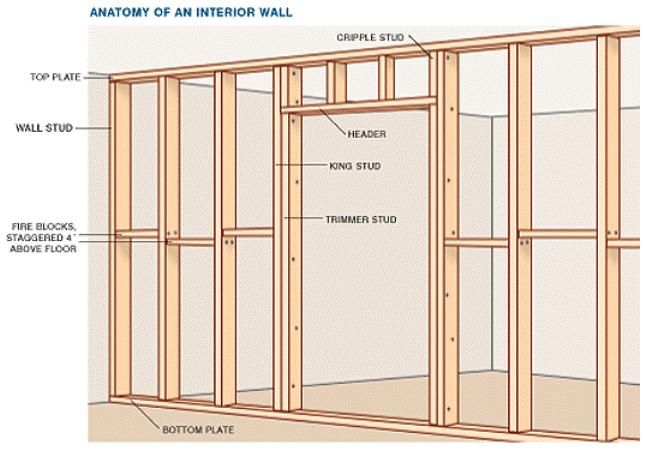 Basic Interior Wallu2013framing Components, Including Drywall, Plaster, And  Panel Constructions