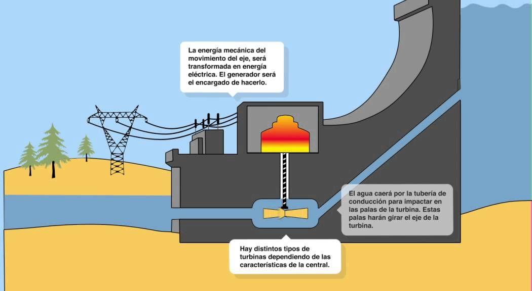 Funcionamiento de una central hidroeléctrica.