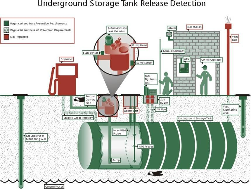 How To Handle An Underground Storage Tank Leak Renova Environmental Services