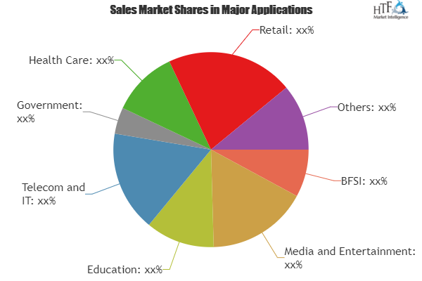 Cloud Telephony Service Market Analysis By Type Cloud Hosted By Application Media Education Telecom It Gover Marketing Data Marketing Marketing Trends