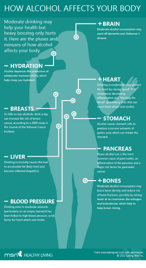 How alcohol affects your body // How alcohol affects your body - Infographic by MSN (Infographic by MSN)