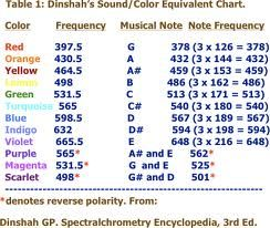 Note To Frequency Chart Chart Frequencies Notes