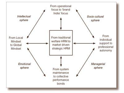 Homeownersinsurancefortlauderdale Human Resources Management In Insurance Human Resource Management Human Resources Management