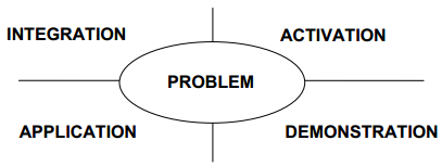 Research for Practitioners: Are There Basic Principles Across All Instructional Design Models?