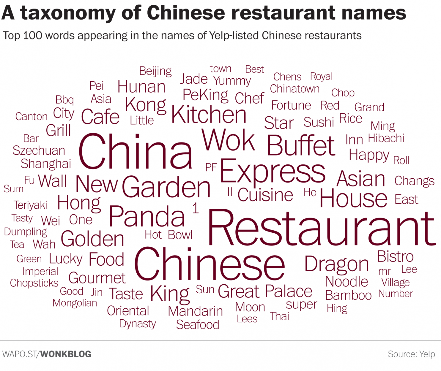We Analyzed The Names Of Almost Every Chinese Restaurant In America This Is What We Learned Chinese Restaurant Names Chinese Restaurant Restaurant Names