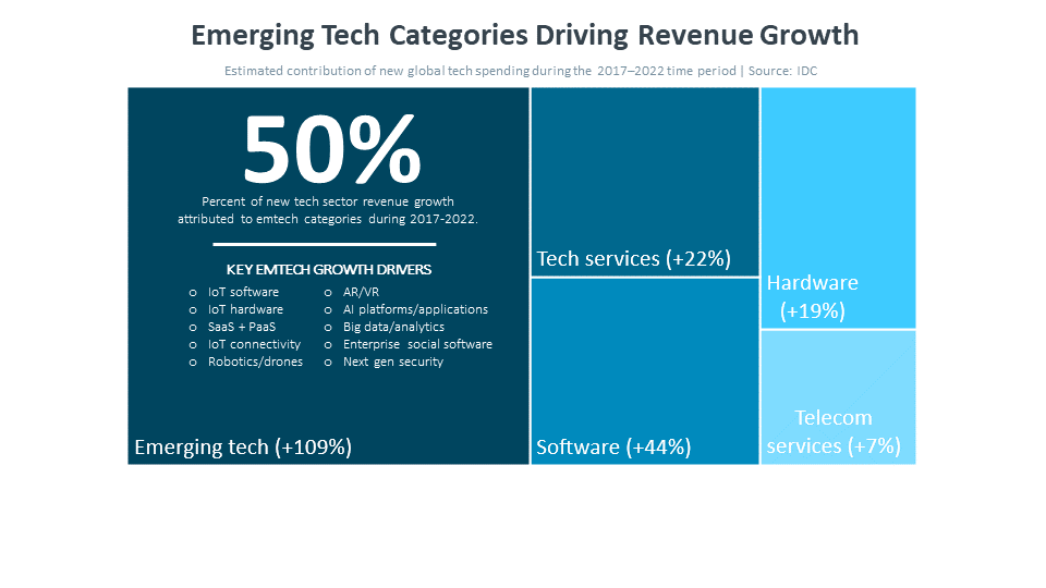 Emerging Tech Categories Driving Revenue Growth