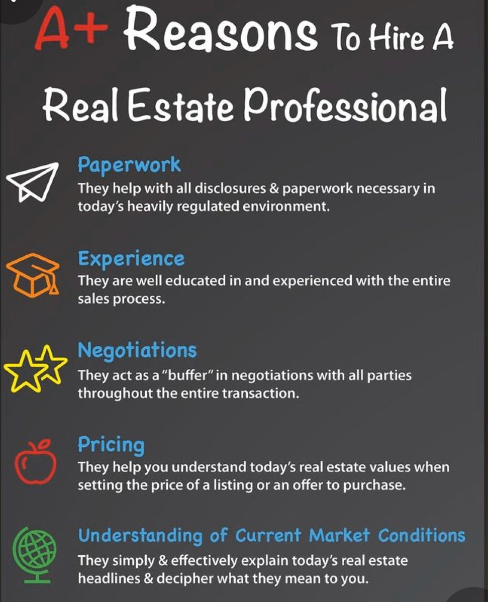 Did You Know In 2020 Real Estate Agent Real Estate Real Estate Professionals