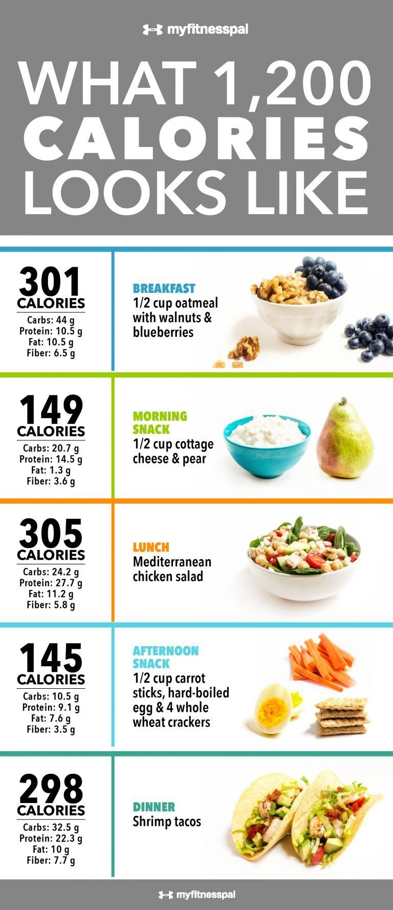 1200 calorie diet nutritional breakdown