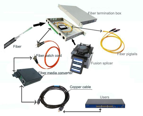 Illustration How Do Termination Box Pigtail Fiber Patch Cord And Fiber Optic Converter Work Tutorials Of Fiber Fiber Optic Fibre Optics Fiber Patch Cord