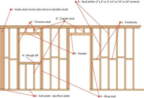 stud wall nomenclature home construction building a on construction wall structure general info id=60802