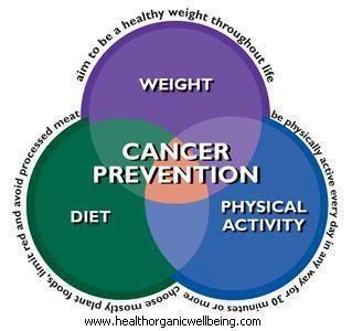 Cancer prevention #cancer, #health, apps.facebook.com/yangutu