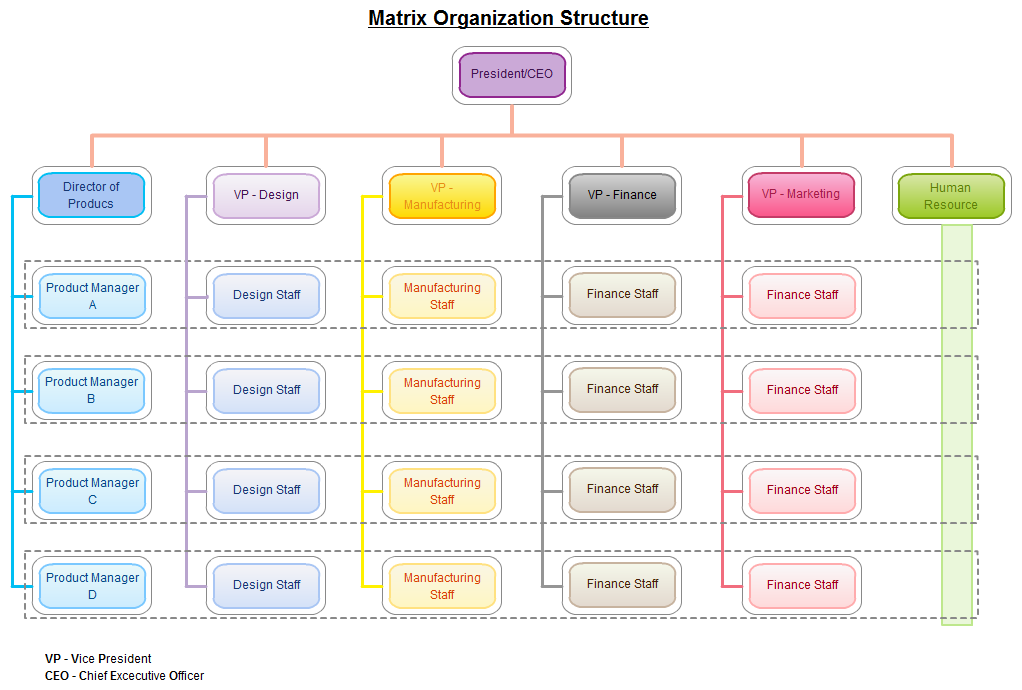Matrix Flowchart Matrix Flowcharts Are Relatively Much More