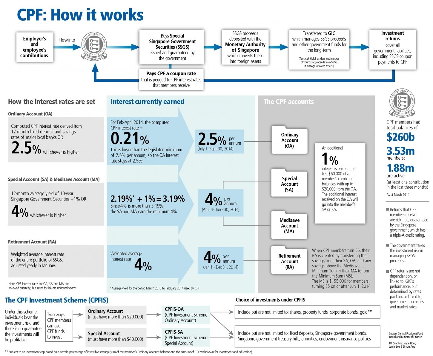 Cpf How It Works News Headlines The Business Times Infographic It Works Singapore