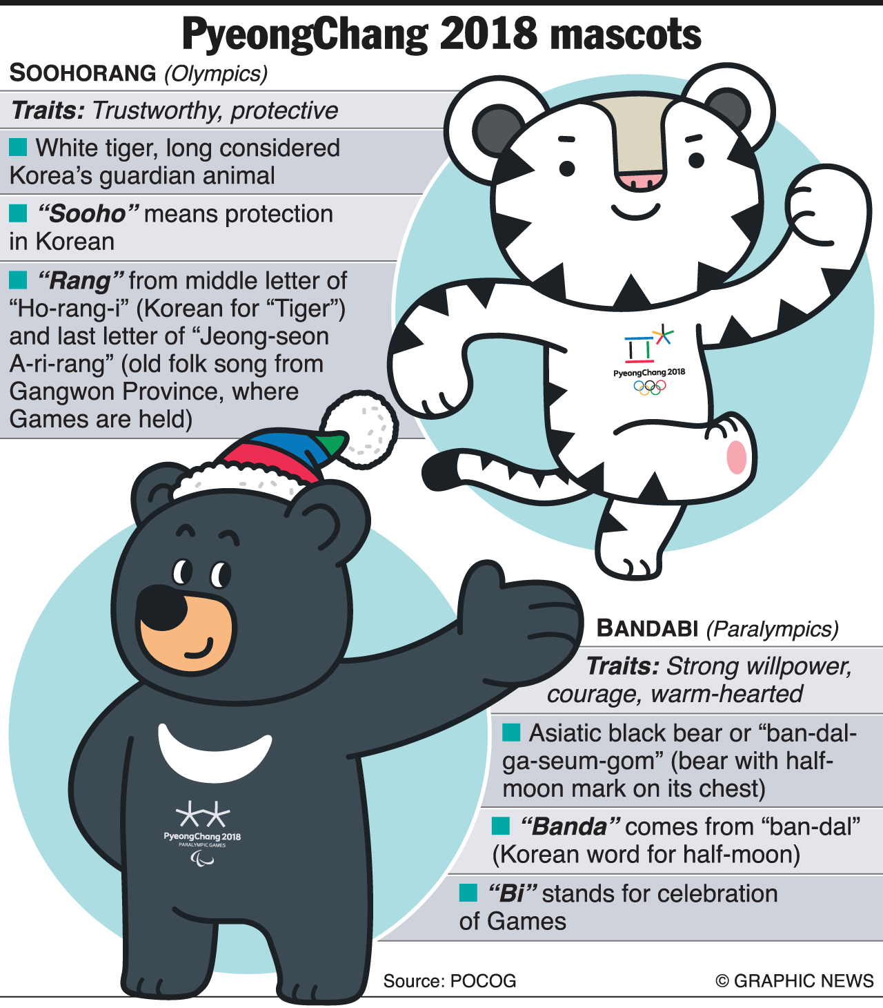Resultado De Imagem Para Snowboard Pyeongchang Infographic