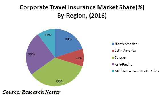 Global Corporate Travel Insurance Market 2017 2024 Research Nester Http Www Researchnester Com Reports Corpora Corporate Travel Travel Insurance Marketing
