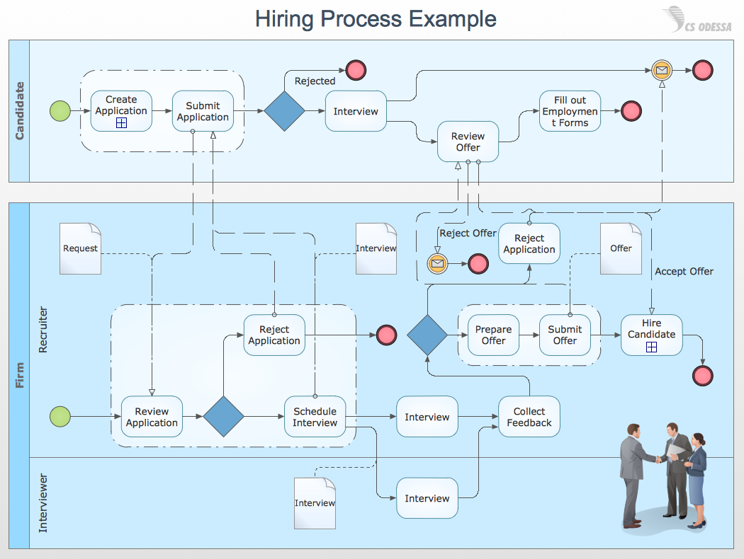 conceptdraw samples business process diagrams [ 1050 x 790 Pixel ]
