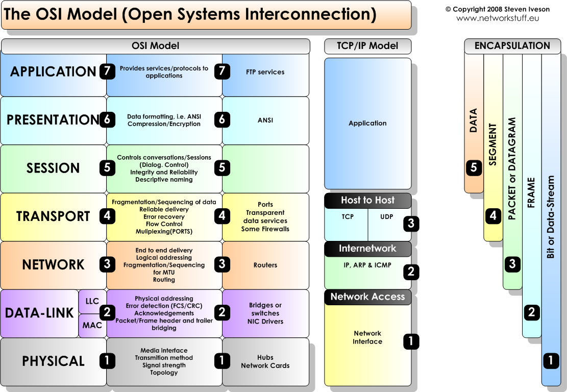 analysis of osi and tcp ip model Q1 how many layers are available in osi (open system interconnection) q13 in tcp/ip model which layer is equivalent to the combination of session, presentation, and application layers of the osi model.