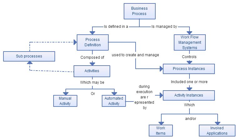 Business Process Modeling Techniques with Examples Business and Blog - process flow diagram template