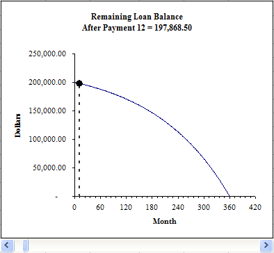 Excel Chart Showing A Declining Loan Balance Over Time  Budgeting