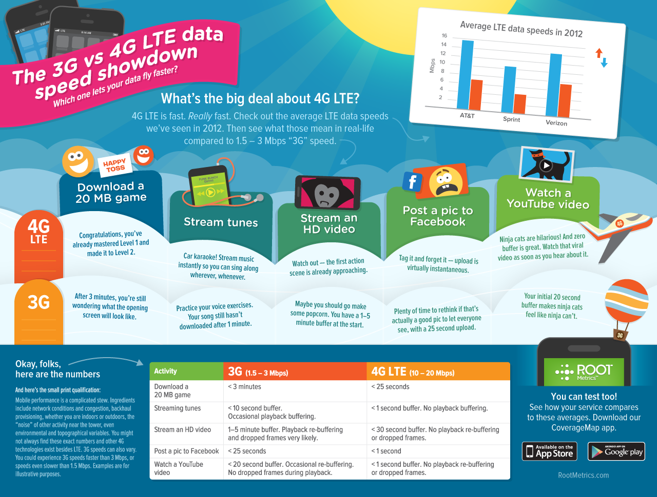 The 3G vs 4G LTE data speed showdown #p1networks @Packet One ...