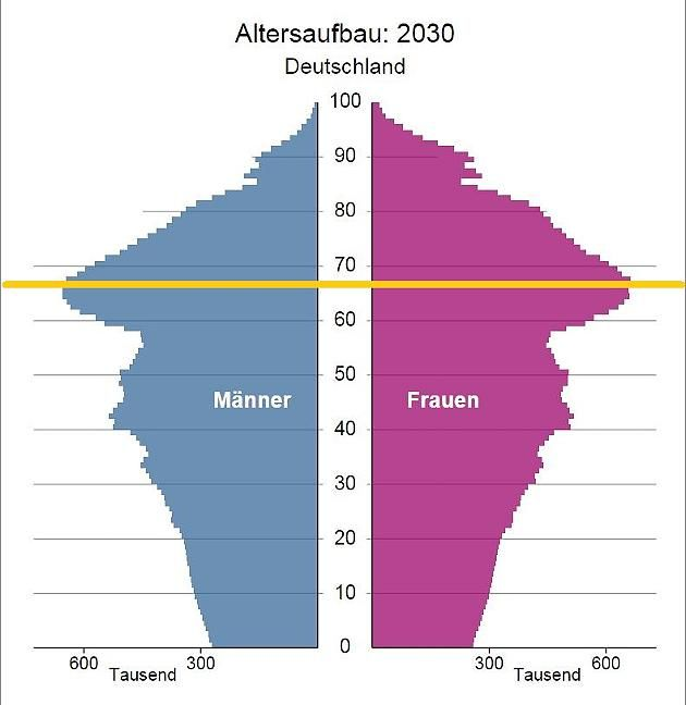 Die Alterspyramide der deutschen Bevölkerung im Jahr 2030