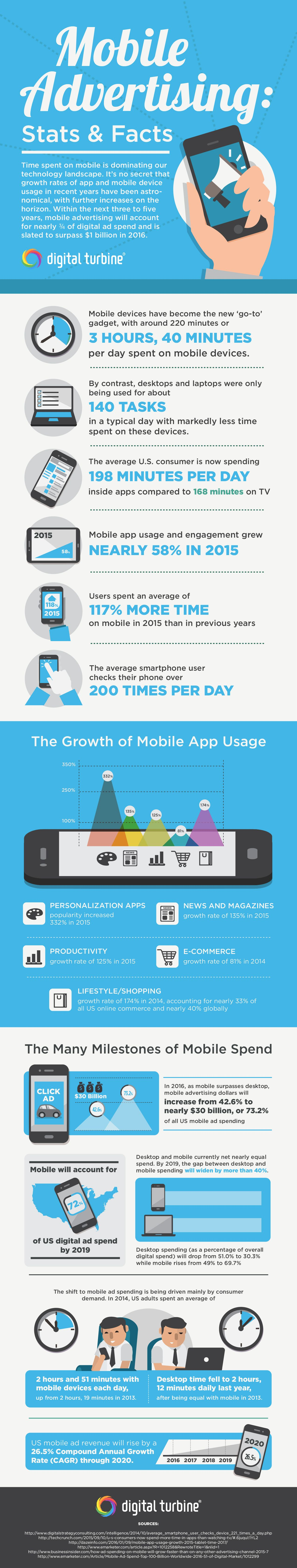 Handy statistics and infographic on smartphone and app usage for your mobile marketing strategy