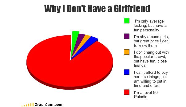 35 Extremely Funny Graphs And Pie Charts Funny Pie Charts Funny Photos Funny Memes