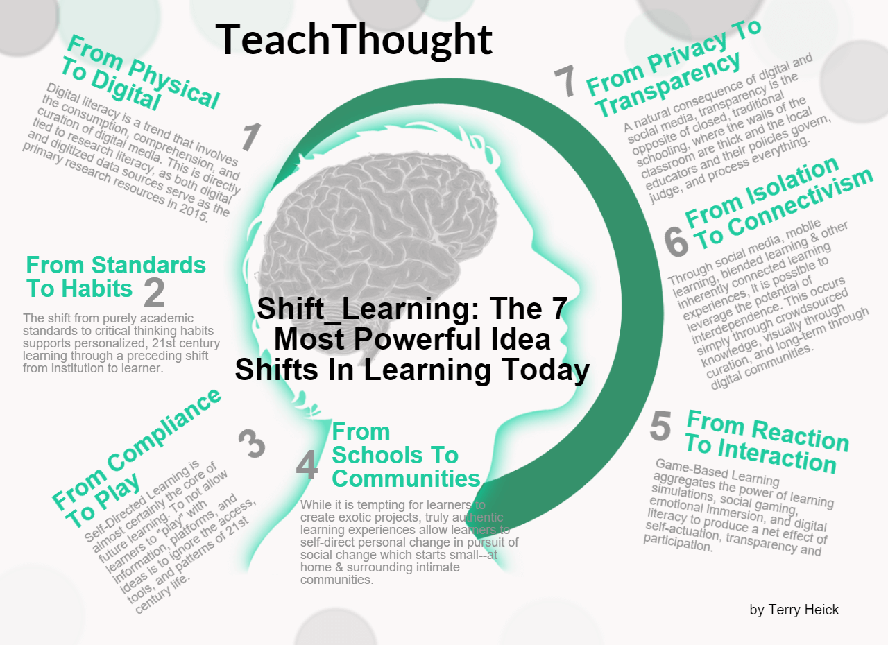 7 Shifts To Create A Classroom Of The Future Source